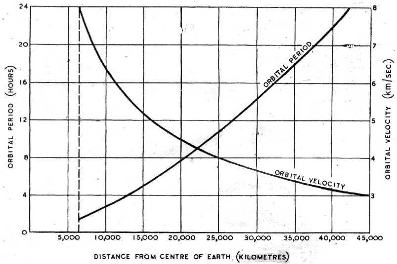 Orbital Chart